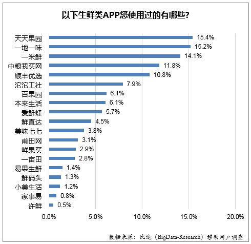 从生鲜类APP的使用情况来看,天天果园仍是使用率最高的生鲜类APP,占比15.4%;其次是一地一味,占比15.2%;一米鲜的使用率是14.1%,排在第三位。中联我买网、顺丰优选分别以11.8%和10.8%位居第四、第五位。(文/云波)